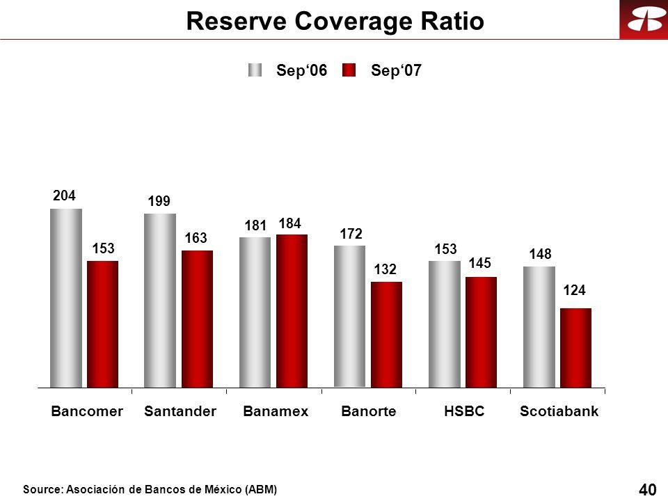 40 Reserve Coverage Ratio -24 204 199 181 172 153 148 153 163 184 132 145 124 BancomerSantanderBanamexBanorteHSBCScotiabank Sep06 Sep07 Source: Asocia