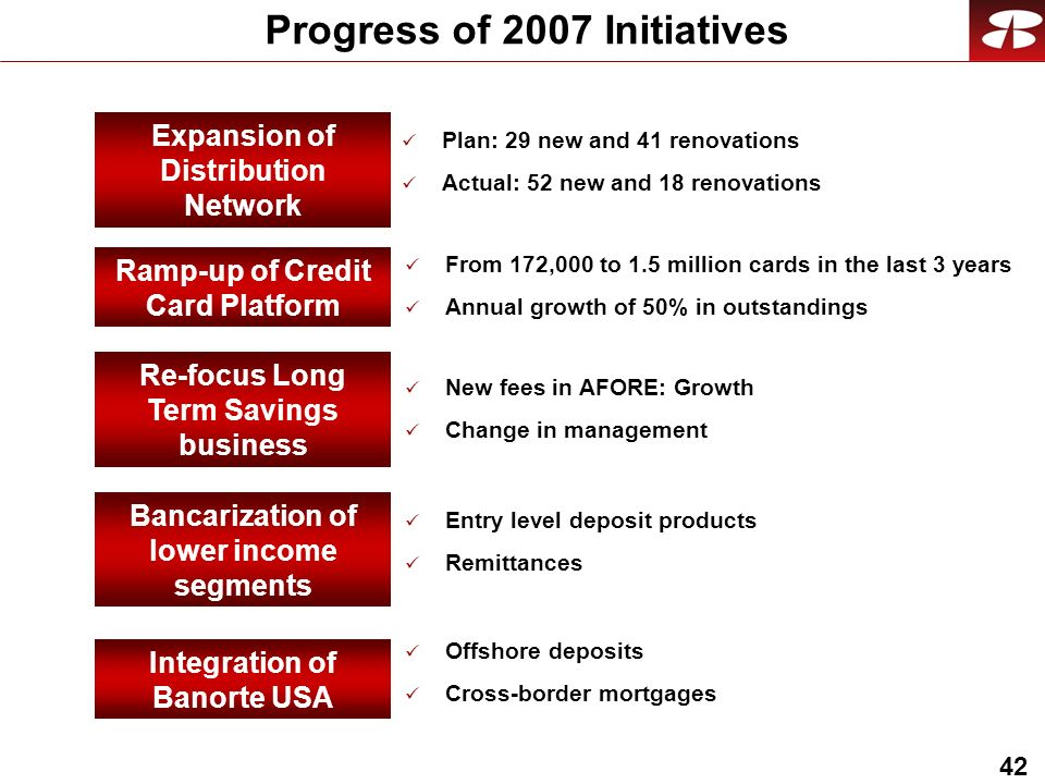 42 Progress of 2007 Initiatives Expansion of Distribution Network Integration of Banorte USA Ramp-up of Credit Card Platform Re-focus Long Term Savings business Bancarization of lower income segments Plan: 29 new and 41 renovations Actual: 52 new and 18 renovations Offshore deposits Cross-border mortgages From 172,000 to 1.5 million cards in the last 3 years Annual growth of 50% in outstandings New fees in AFORE: Growth Change in management Entry level deposit products Remittances
