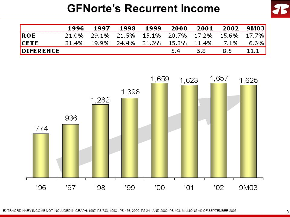4 Net Interest Margin Cete TIIE 8.1% 5.1% 7.1% 4.6% 8.4% 7.4% 9.6% 8.8% 6.8% 6.3% TYPE OF ASSET 2Q03 3Q03 Fobaproa / Ipab Notes86,1252.7%84,107 2.2% Loan Portfolio63,5927.8%67,087 7.6% VOL NIM VOL NIM Other (1) 34,2091.9%38,272 1.3% Total183,9274.3%189,466 3.9% (1): 3Q03 Includes: Deposits in Central Bank Ps 17,079 millions, Fixed Income Securities Ps 14,585 millions and in other banks Ps 6,609 millions.