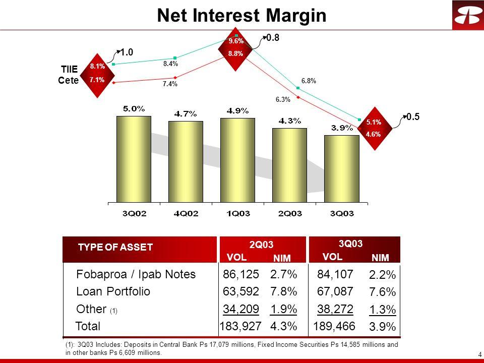 15 Long Term Savings Sector AFORE (Assets under Management) INSURANCE (Gross Written Premiums) ANNUITIES (Gross Written Premiums) MARKET SHARE GFNORTES PROFIT CONTRIB.
