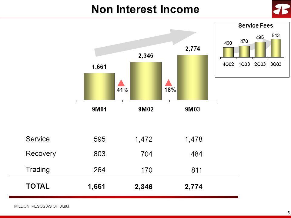 6 Non Interest Expense MILLION PESOS.