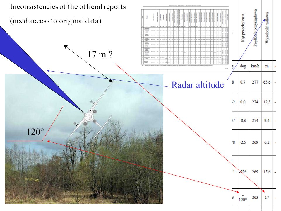 17 m ? Inconsistencies of the official reports (need access to original data) Radar altitude 120°