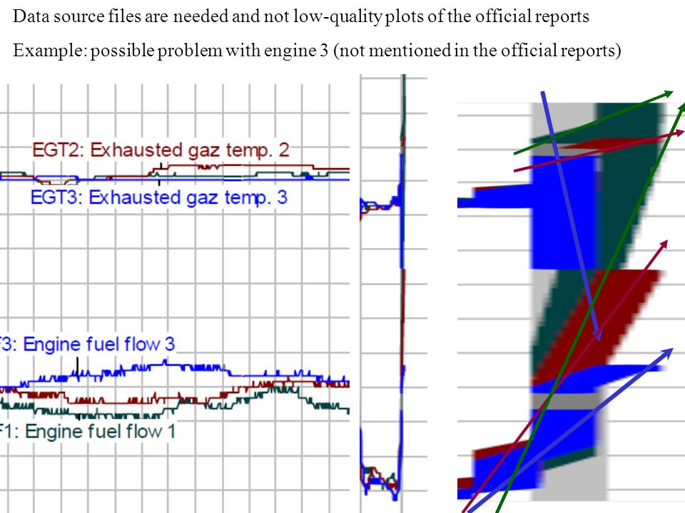 Data source files are needed and not low-quality plots of the official reports Example: possible problem with engine 3 (not mentioned in the official