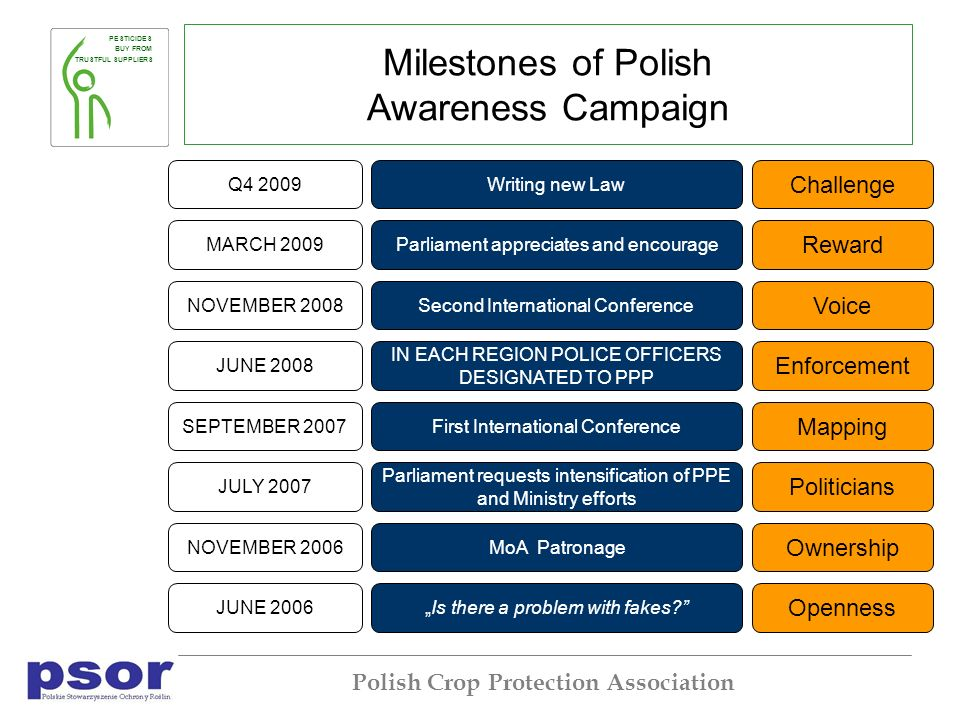 PESTICIDES BUY FROM TRUSTFUL SUPPLIERS Polish Crop Protection Association Milestones of Polish Awareness Campaign JULY 2007 Parliament requests intensification of PPE and Ministry efforts JUNE 2006Is there a problem with fakes.