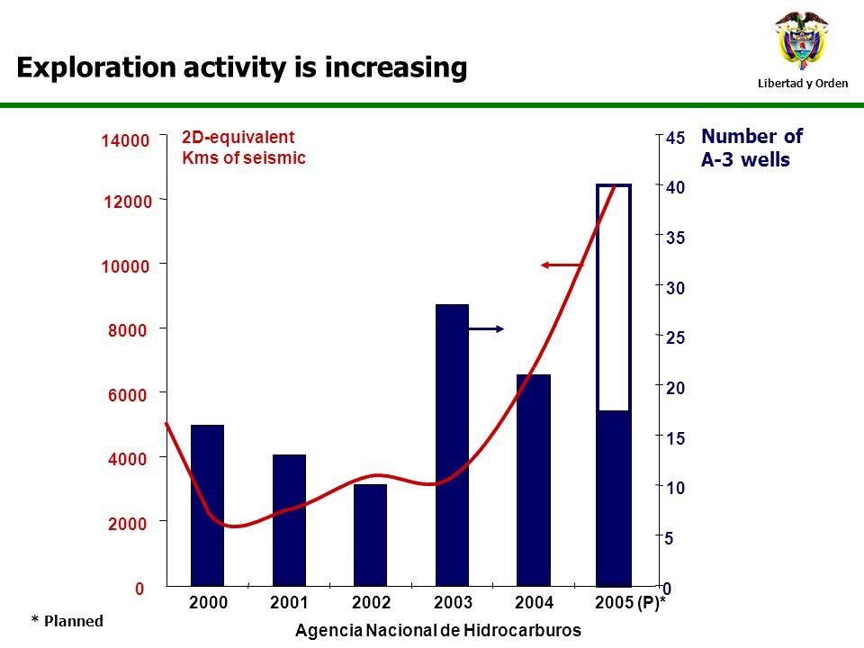 Libertad y Orden Exploration activity is increasing 0 5 10 15 20 25 30 35 40 45 200020012002200320042005 (P)* 0 2000 4000 6000 8000 10000 12000 14000