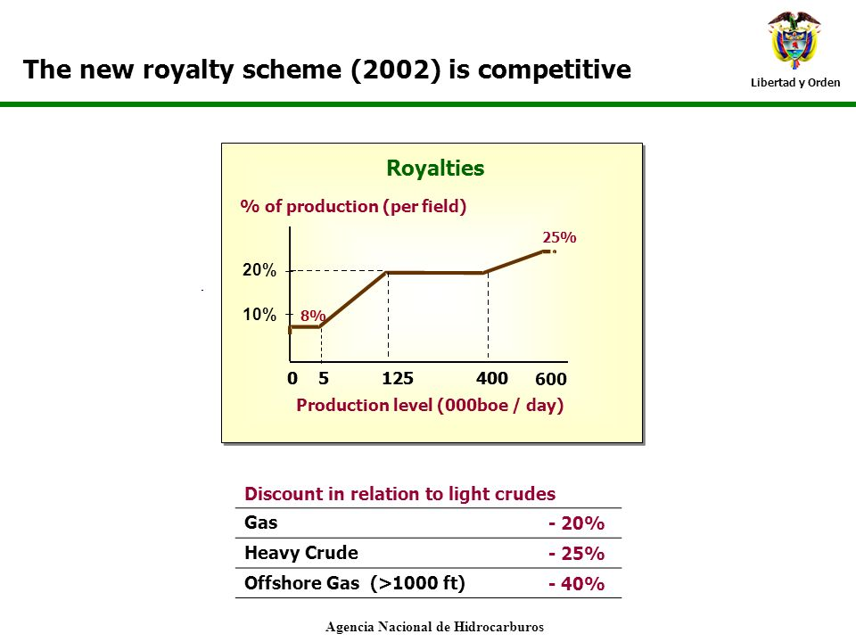 Libertad y Orden The new royalty scheme (2002) is competitive % of production (per field) 10% 05125400 20% 05125 600 400 Royalties Production level (0