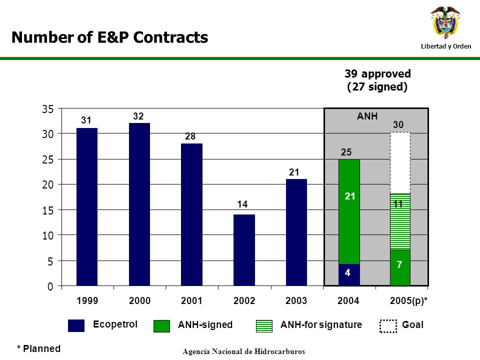 Libertad y Orden 0 5 10 15 20 25 30 35 1999200020012002200320042005(p)* Number of E&P Contracts Ecopetrol ANH-signed 39 approved (27 signed) ANH-for s