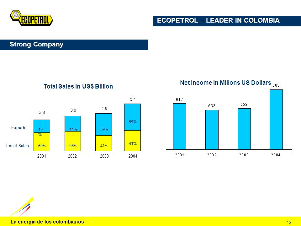 La energía de los colombianos 15 Strong Company Exports 3,8 3,9 4,0 20012002 2003 Local Sales 40 % 60% 44% 56%41% 59% Total Sales in US$ Billion 5,1 2