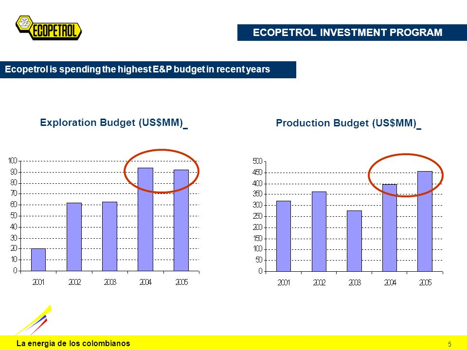 La energía de los colombianos 5 ECOPETROL INVESTMENT PROGRAM Ecopetrol is spending the highest E&P budget in recent years Exploration Budget (US$MM) P