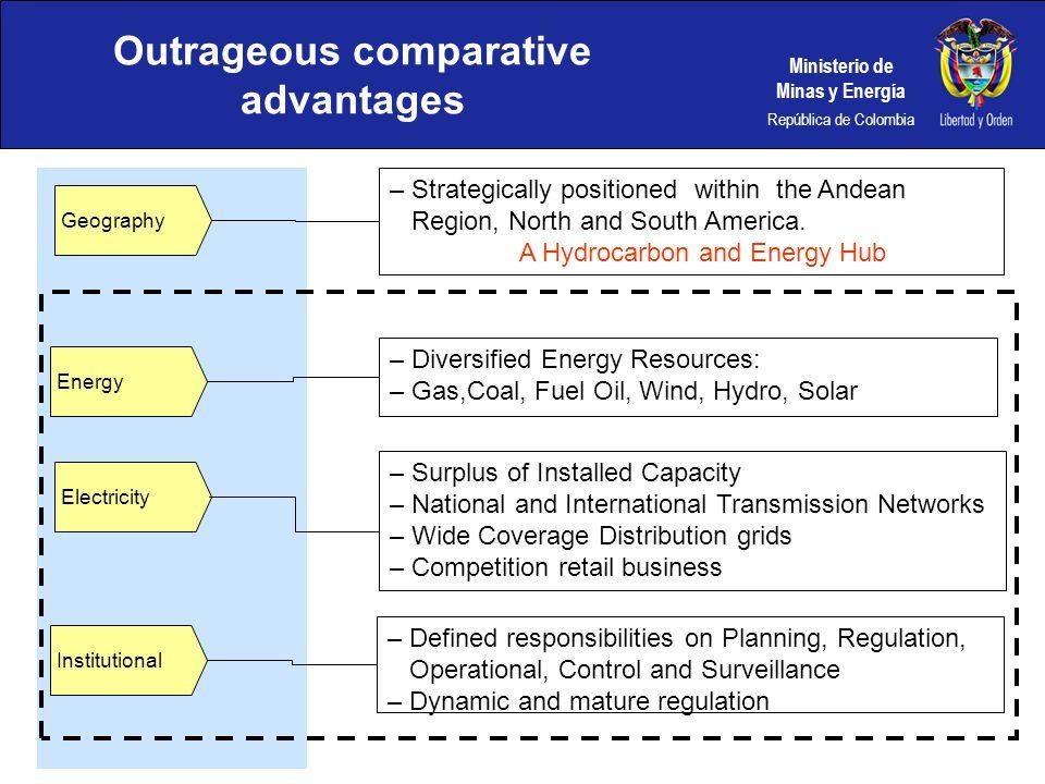 Ministerio de Minas y Energía República de Colombia Outrageous comparative advantages Geography Energy Electricity Institutional –Strategically positi