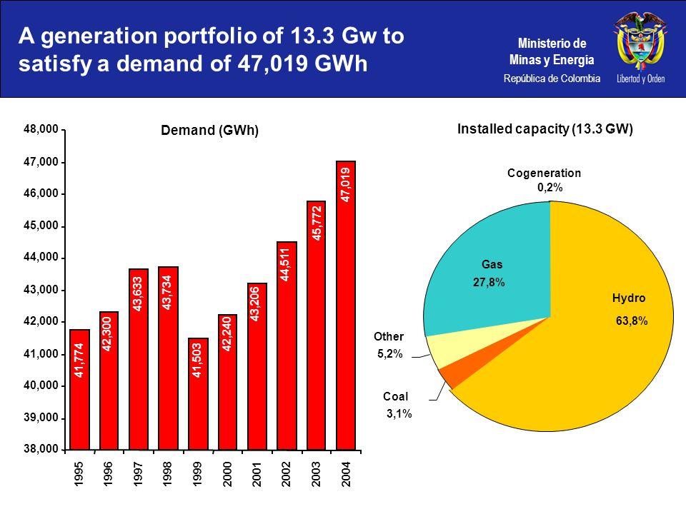 Ministerio de Minas y Energía República de Colombia A generation portfolio of 13.3 Gw to satisfy a demand of 47,019 GWh Hydro 63,8% Other 3,1% Coal 5,