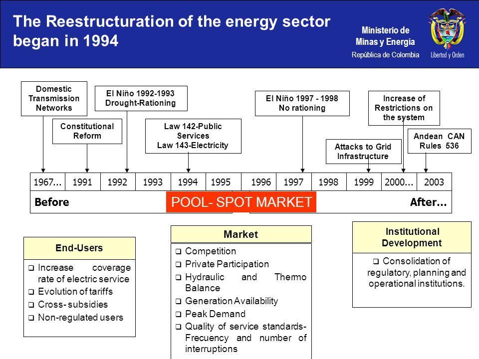 Ministerio de Minas y Energía República de Colombia The Reestructuration of the energy sector began in 1994 Domestic Transmission Networks Constitutio