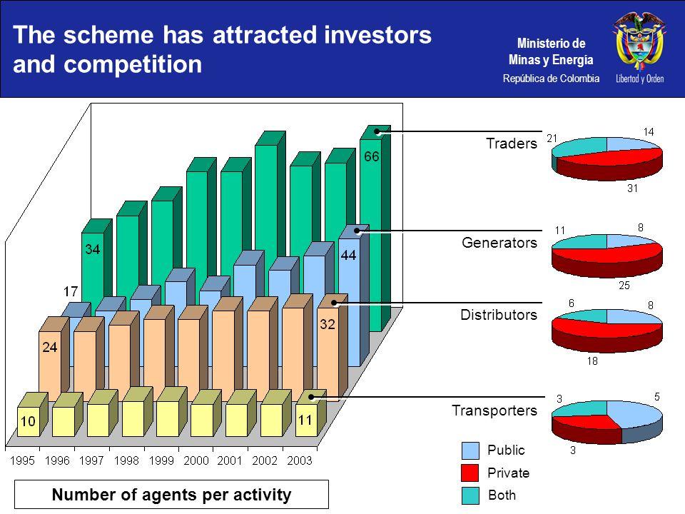 Ministerio de Minas y Energía República de Colombia The scheme has attracted investors and competition Traders Number of agents per activity Generator