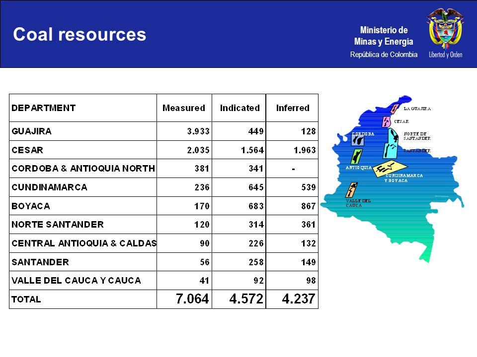 Ministerio de Minas y Energía República de Colombia Coal resources
