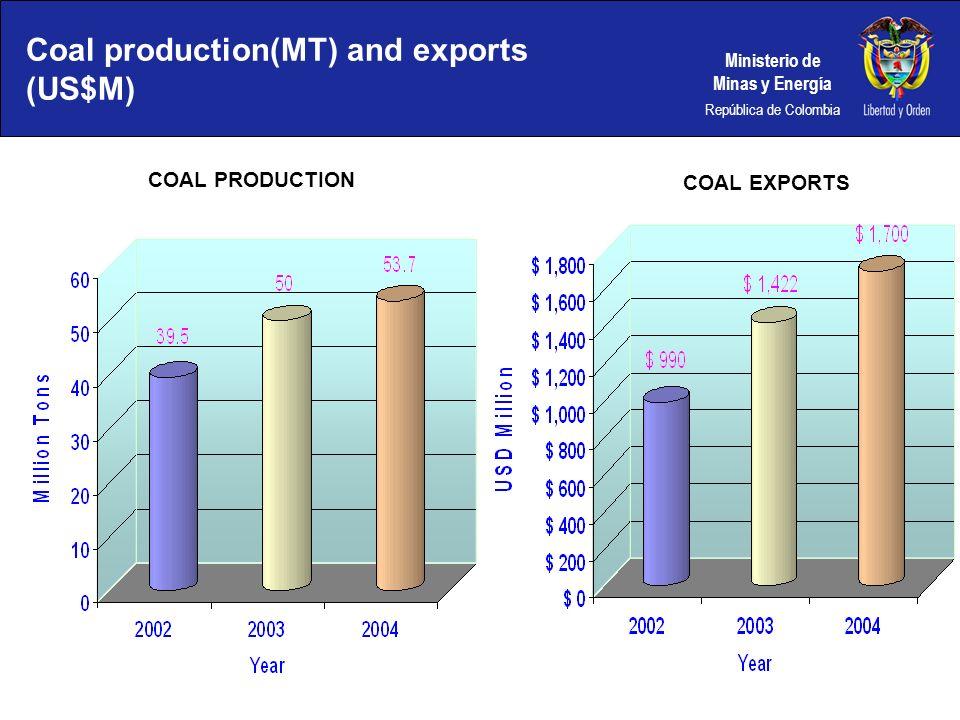 Ministerio de Minas y Energía República de Colombia Coal production(MT) and exports (US$M) COAL PRODUCTION US$M COAL EXPORTS