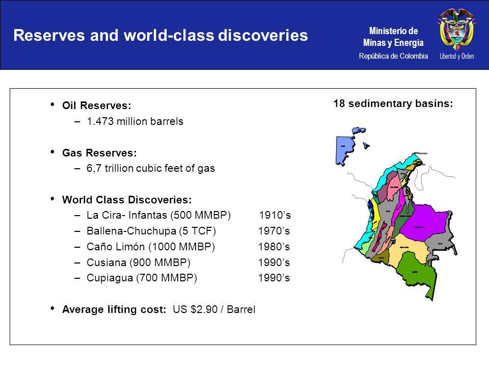 Ministerio de Minas y Energía República de Colombia Reserves and world-class discoveries Oil Reserves: –1.473 million barrels Gas Reserves: –6,7 trill
