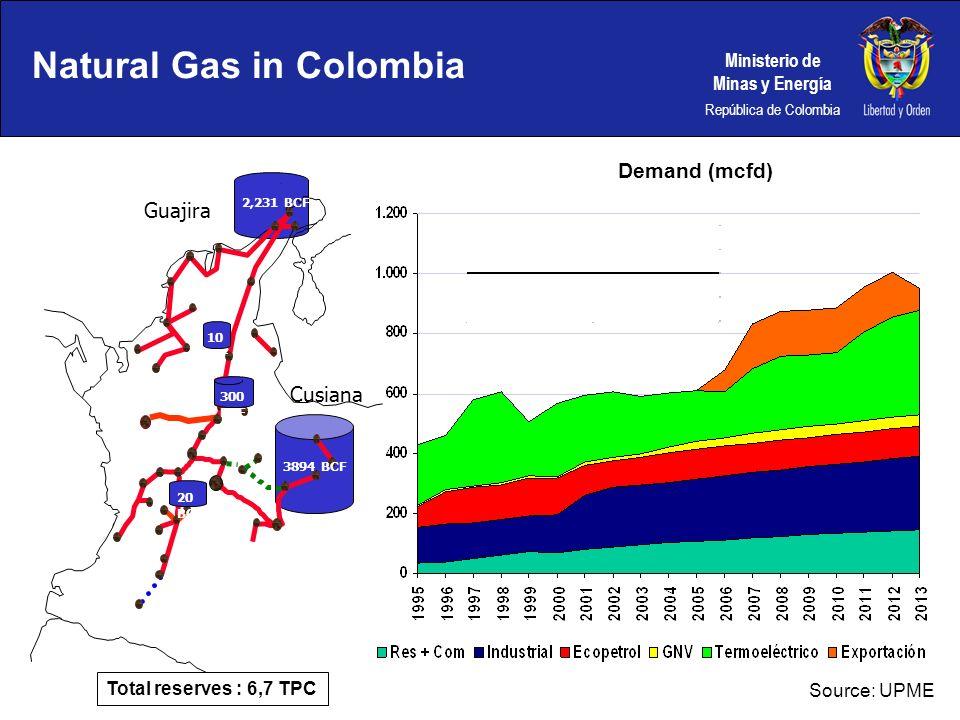 Ministerio de Minas y Energía República de Colombia 300 BCF 3894 BCF 20 BCF 10 BCF Guajira Cusiana Natural Gas in Colombia 2,231 BCF Total reserves :