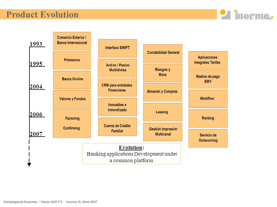 Estrategia de Empresa / Visión SAP-FS Inorme SL Abril 2007 Product Evolution 1993 1995 2004 2006 2007 Evolution: Banking applications Development under a common platform