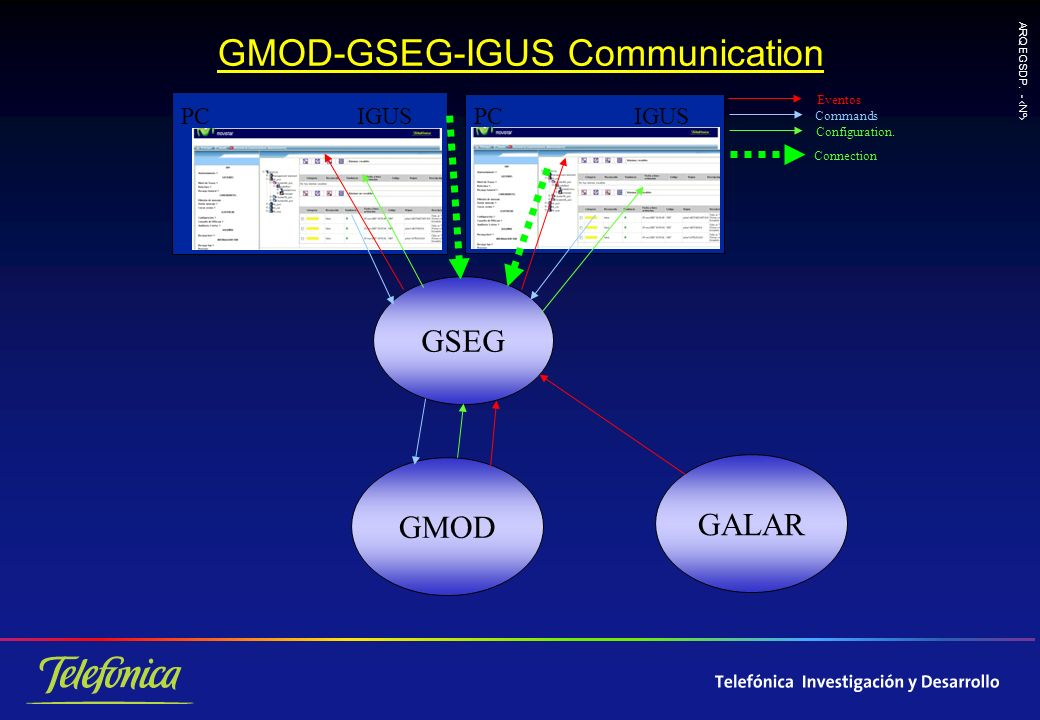 ARQ EGSDP. - Nº GMOD-GSEG-IGUS Communication Eventos Commands Configuration.