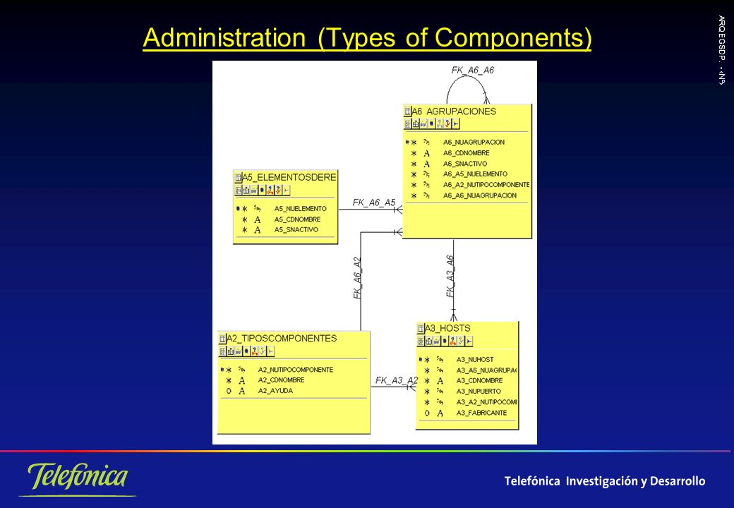 ARQ EGSDP. - Nº Administration (Types of Components)