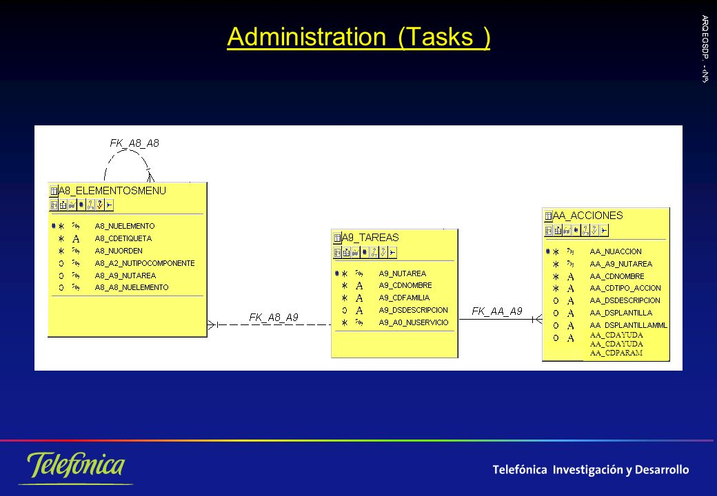 ARQ EGSDP. - Nº Administration (Tasks ) AA_CDAYUDA AA_CDPARAM