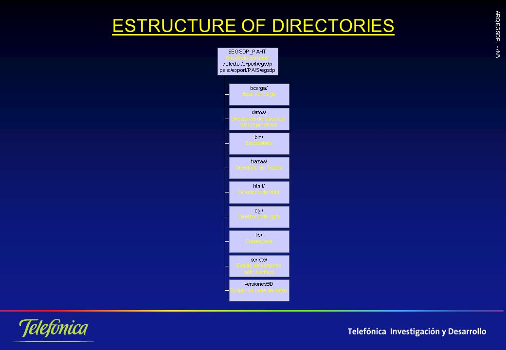 ARQ EGSDP. - Nº ESTRUCTURE OF DIRECTORIES