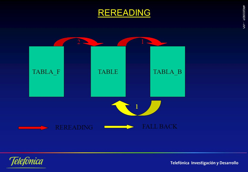 ARQ EGSDP. - Nº REREADING TABLA_FTABLETABLA_B 2 1 REREADING FALL BACK 1