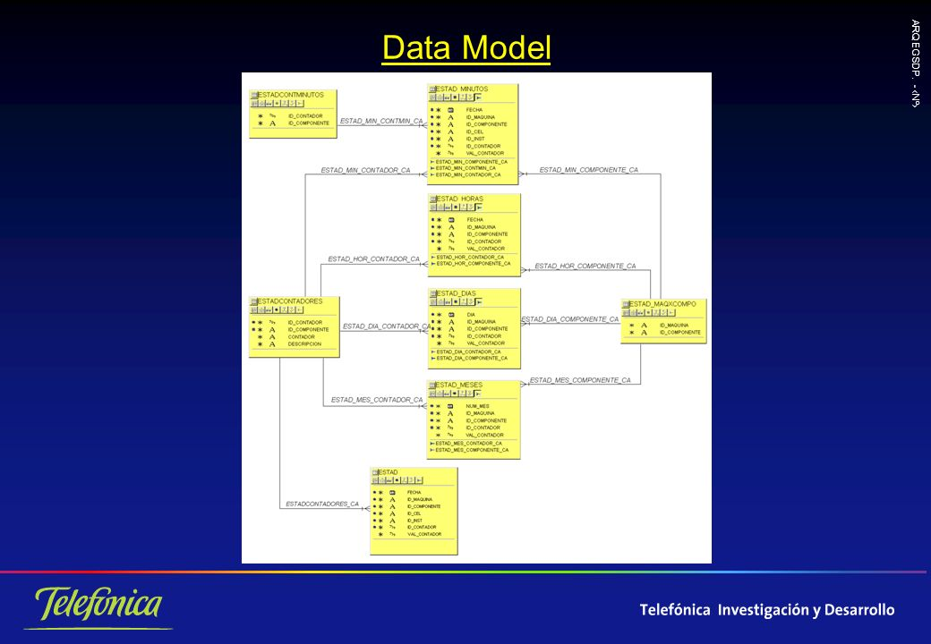 ARQ EGSDP. - Nº Data Model