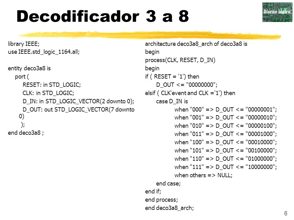 6 Decodificador 3 a 8 library IEEE; use IEEE.std_logic_1164.all; entity deco3a8 is port ( RESET: in STD_LOGIC; CLK: in STD_LOGIC; D_IN: in STD_LOGIC_V