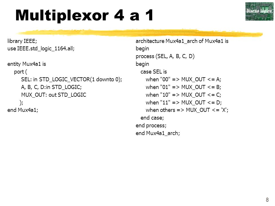 8 Multiplexor 4 a 1 library IEEE; use IEEE.std_logic_1164.all; entity Mux4a1 is port ( SEL: in STD_LOGIC_VECTOR(1 downto 0); A, B, C, D:in STD_LOGIC;