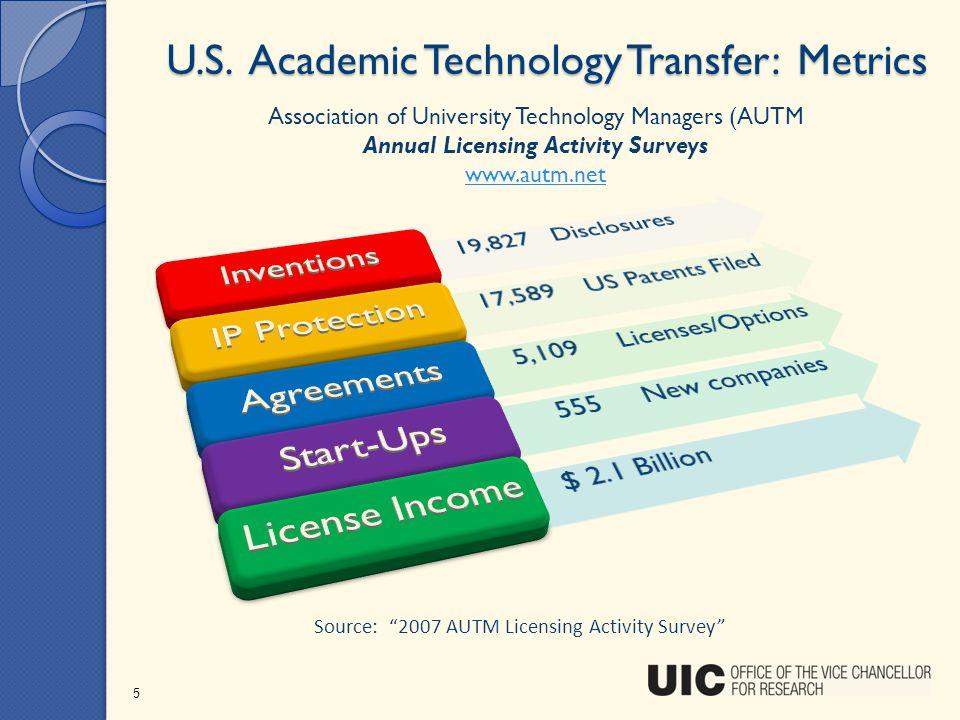 U.S. Academic Technology Transfer: Metrics 5 Source: 2007 AUTM Licensing Activity Survey Association of University Technology Managers (AUTM Annual Li
