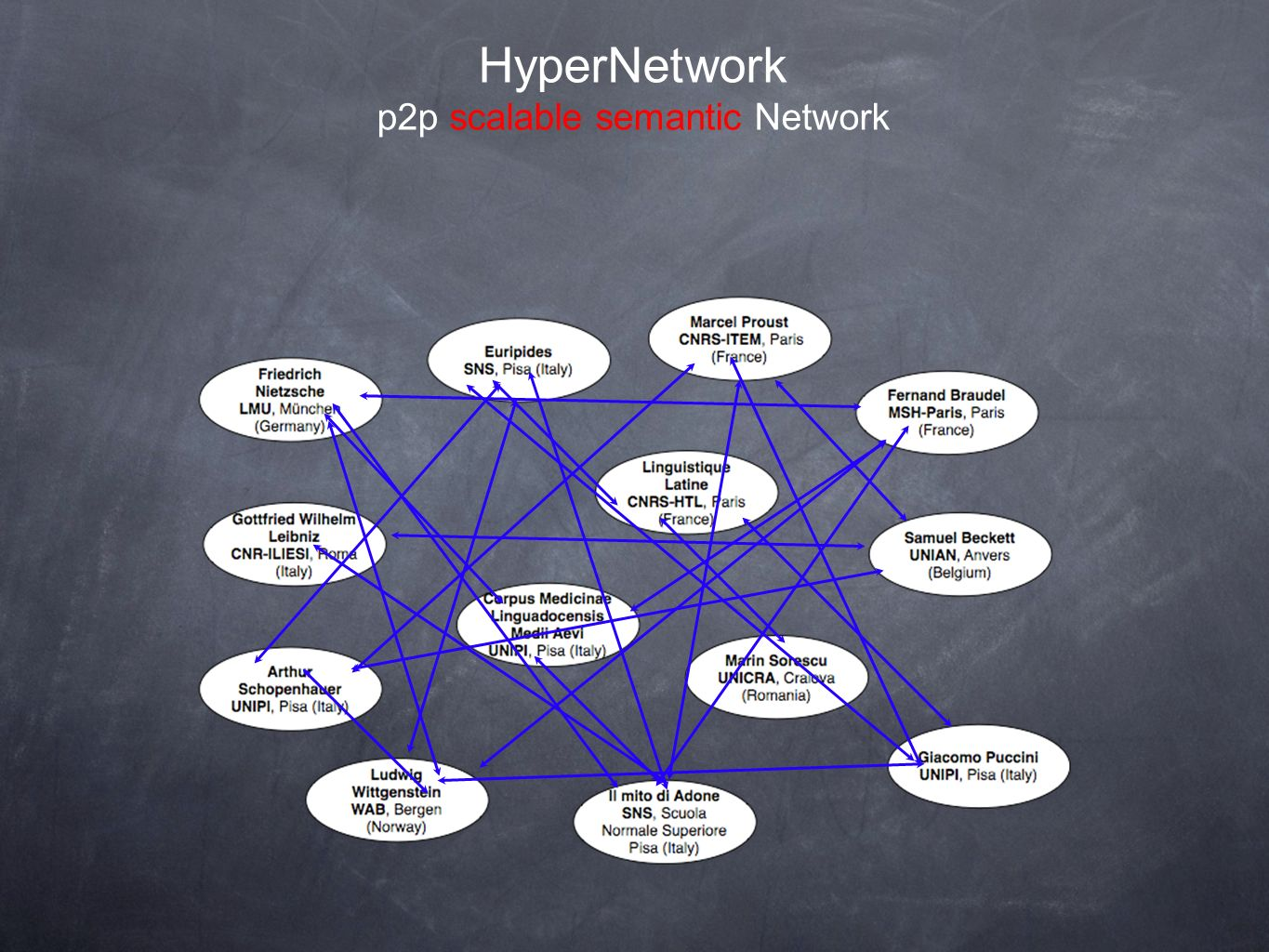 HyperNetwork p2p scalable semantic Network