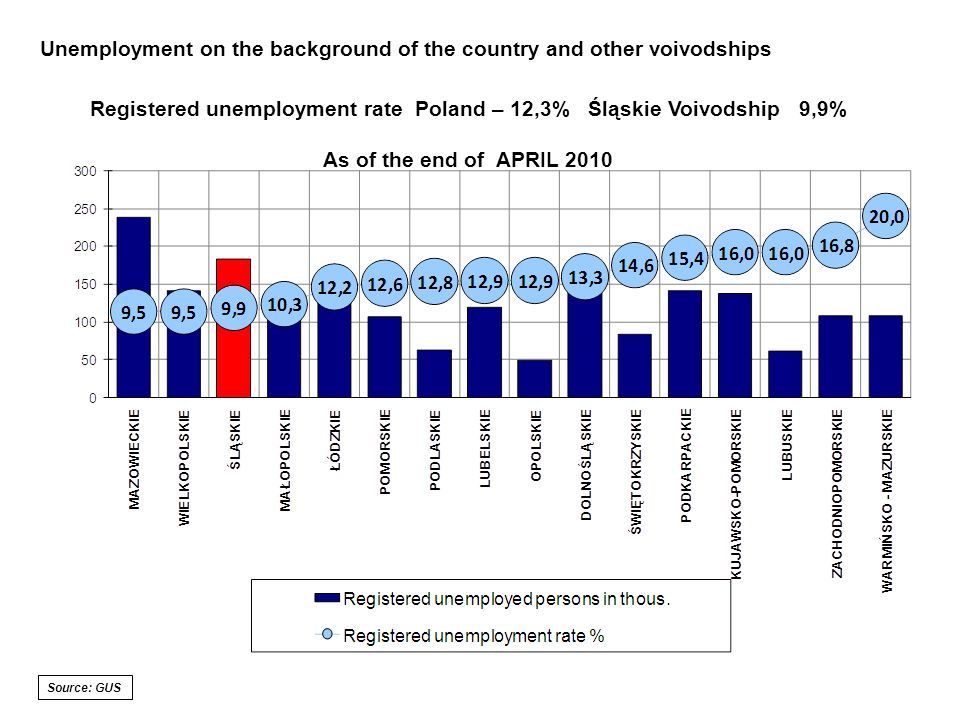 Registered unemployment rate Poland – 12,3% Śląskie Voivodship 9,9% As of the end of APRIL 2010 Unemployment on the background of the country and other voivodships Source: GUS