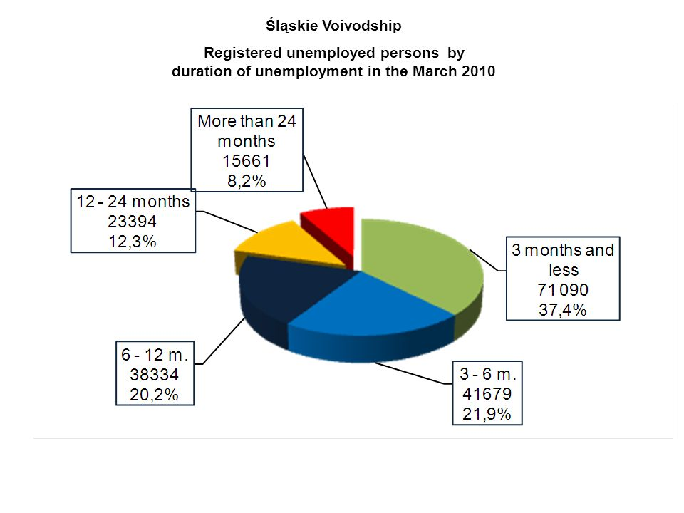 Śląskie Voivodship Registered unemployed persons by duration of unemployment in the March 2010