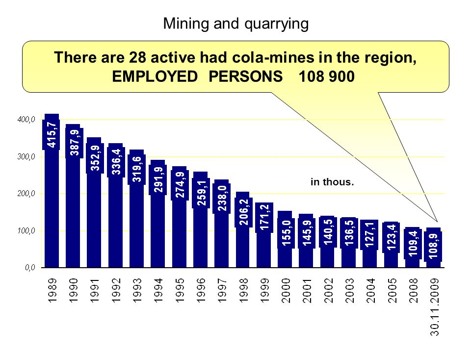 There are 28 active had cola-mines in the region, EMPLOYED PERSONS 108 900 Mining and quarrying in thous.