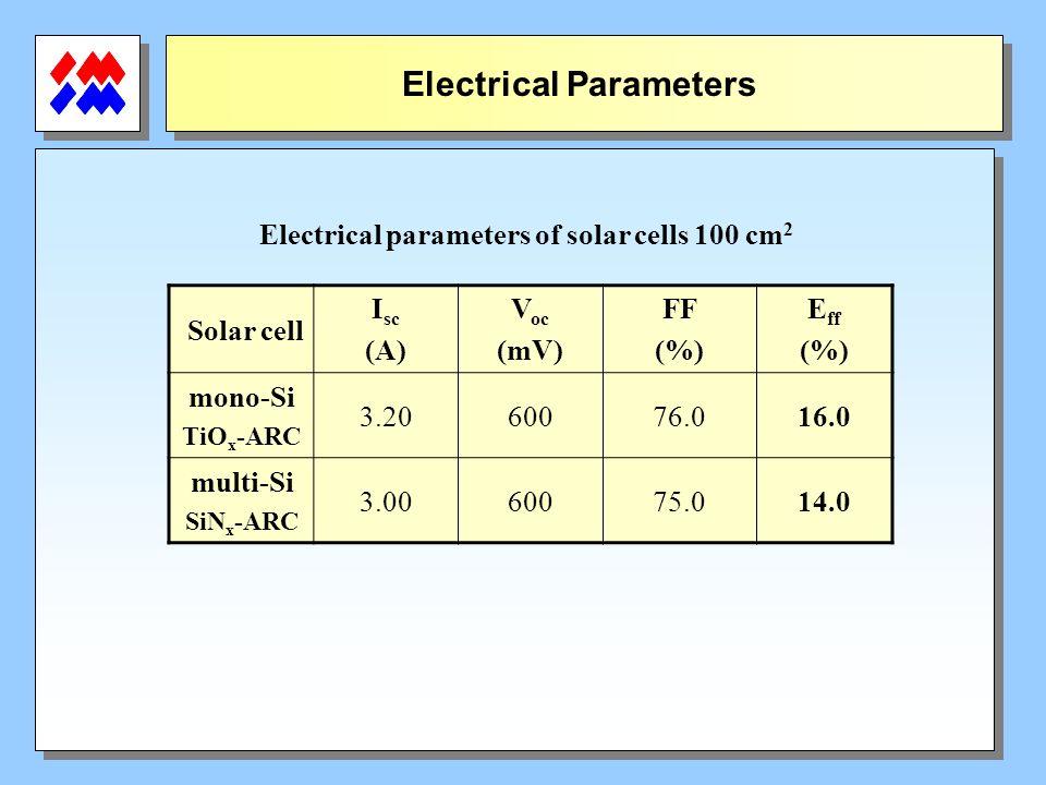 Electrical Parameters Solar cell I sc (A) V oc (mV) FF (%) E ff (%) mono-Si TiO x -ARC 3.2060076.016.0 multi-Si SiN x -ARC 3.0060075.014.0 Electrical