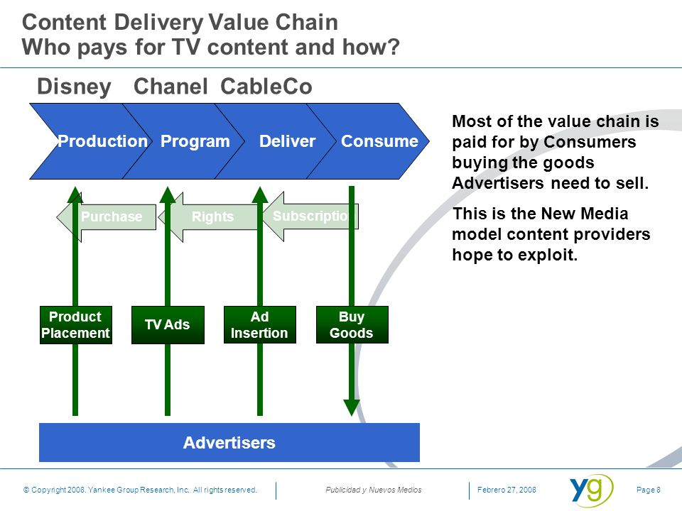 Publicidad y Nuevos Medios © Copyright 2008. Yankee Group Research, Inc. All rights reserved.Page 8Febrero 27, 2008 Content Delivery Value Chain Who p