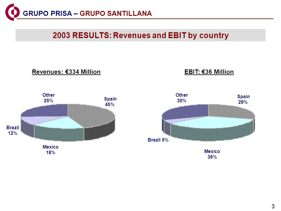 3 Revenues: 334 MillionEBIT: 36 Million GRUPO PRISA – GRUPO SANTILLANA 2003 RESULTS: Revenues and EBIT by country Mexico 18% Spain 45% Brazil 12% Other 25% Mexico 36% Spain 29% Brazil 5% Other 30%