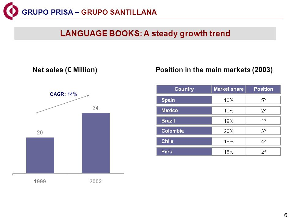 6 GRUPO PRISA – GRUPO SANTILLANA LANGUAGE BOOKS: A steady growth trend Net sales ( Million) CAGR: 14% Position in the main markets (2003)