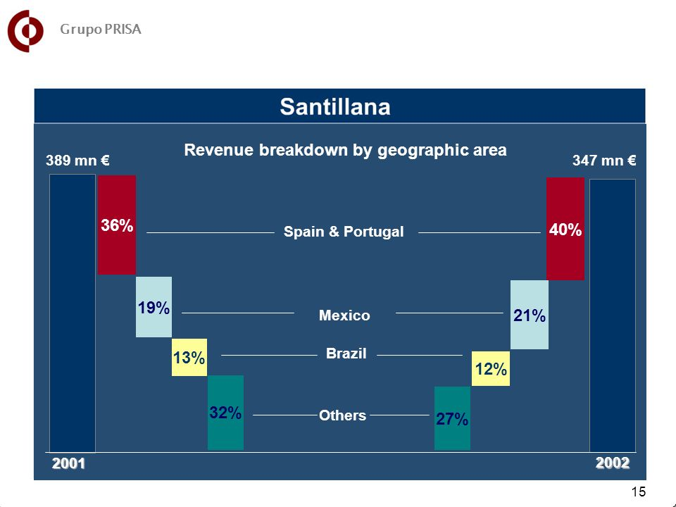 15 27% 12% 21% 40% Spain & Portugal Others Mexico Brazil 19% 36% 2001 32% 13% 2002 389 mn 347 mn Revenue breakdown by geographic area Grupo PRISA