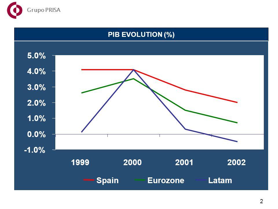 Año 2002 2 PIB EVOLUTION (%) Grupo PRISA -1.0% 0.0% 1.0% 2.0% 3.0% 4.0% 5.0% 1999200020012002 SpainEurozoneLatam