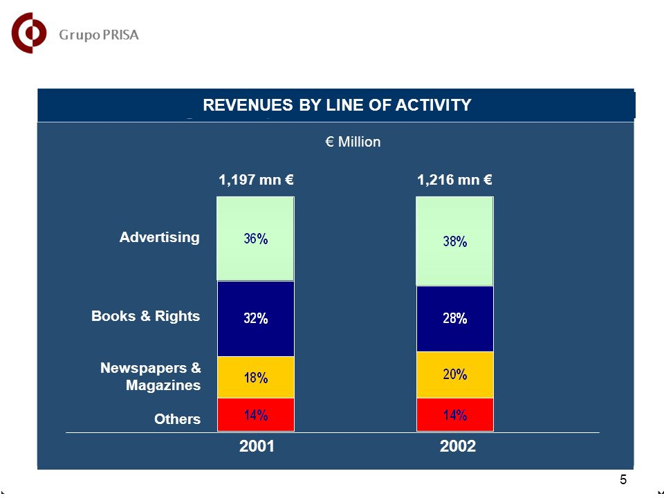 7 5 Million 2001 2002 1,197 mn 1,216 mn Advertising Books & Rights Newspapers & Magazines Others Grupo PRISA REVENUES BY LINE OF ACTIVITY