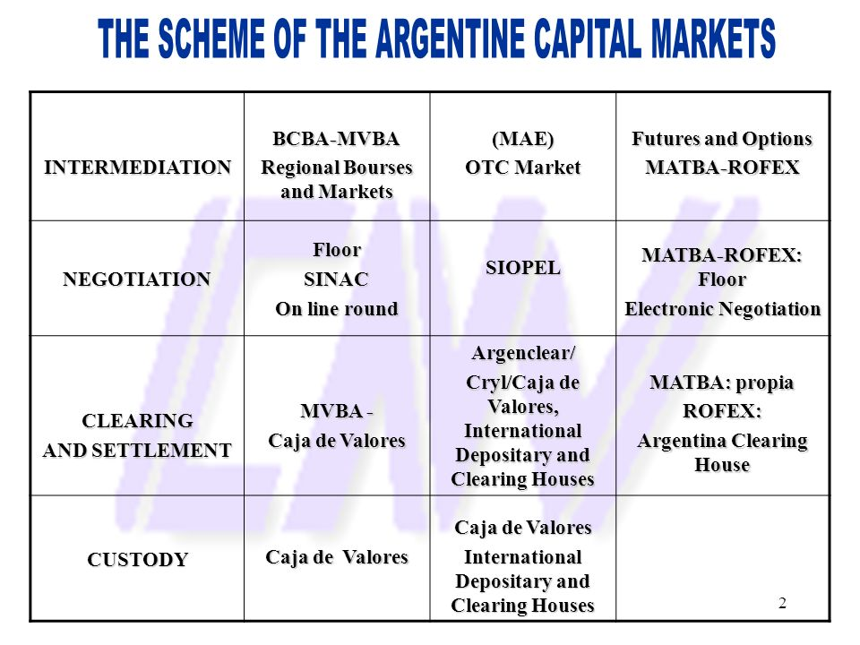2INTERMEDIATIONBCBA-MVBA Regional Bourses and Markets (MAE) OTC Market Futures and Options MATBA-ROFEXNEGOTIATIONFloorSINAC On line round SIOPEL MATBA