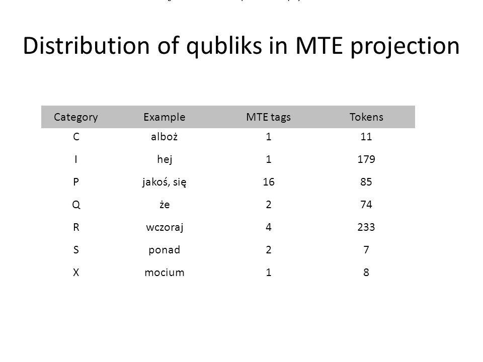 Distribution of qubliks in MTE projection CategoryExampleMTE tagsTokens Calboż111 Ihej1179 Pjakoś, się1685 Qże274 Rwczoraj4233 Sponad27 Xmocium18 Figure 1.