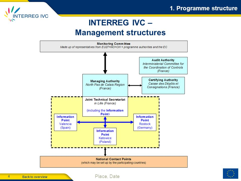Back to overview 4 Place, Date INTERREG IVC – Management structures 1. Programme structure