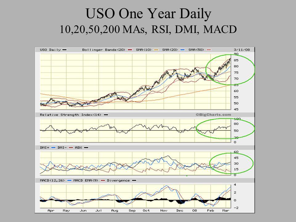 USO One Year Daily 10,20,50,200 MAs, RSI, DMI, MACD