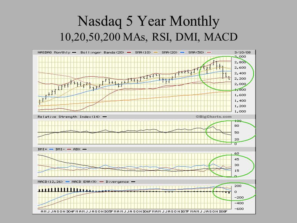 Nasdaq 5 Year Monthly 10,20,50,200 MAs, RSI, DMI, MACD