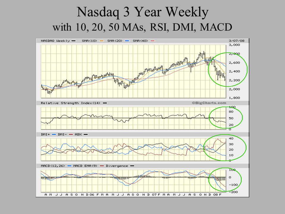 Nasdaq 3 Year Weekly with 10, 20, 50 MAs, RSI, DMI, MACD