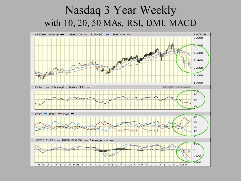 Nasdaq 3 Year Weekly with 10, 20, 50 MAs, RSI, DMI, MACD