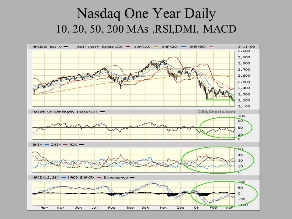 Nasdaq One Year Daily 10, 20, 50, 200 MAs,RSI,DMI, MACD